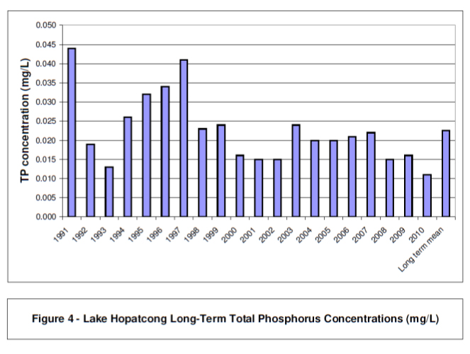 lake_phosphorus_concentrations